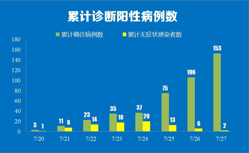 7月27日0时至24时南京市新增新冠肺炎确诊病例情况